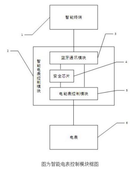 【新专利介绍】一种基于CCKS的智能电表控制模块和方法