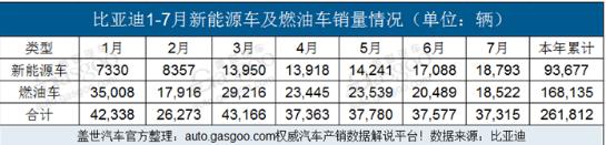 比亚迪7月新能源车销量18,793辆,超出燃油车...