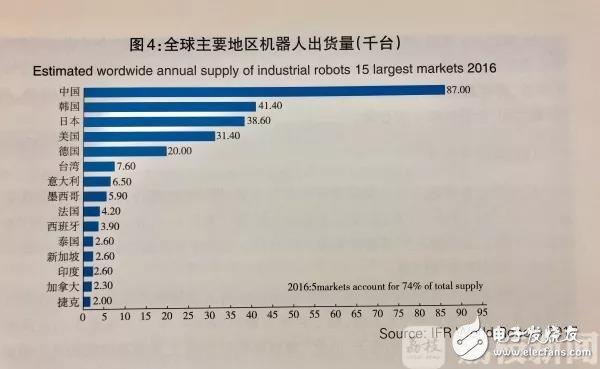 2018工业机器人部署及产量介绍