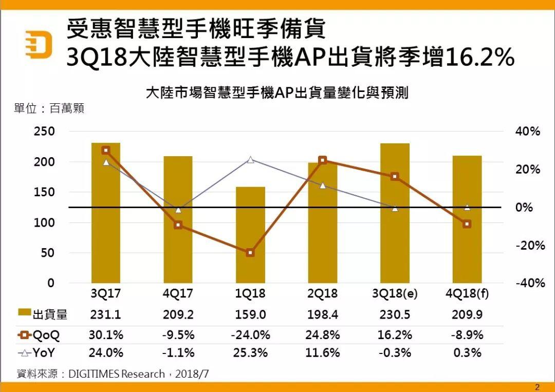 2018Q3中国智能手机AP出货量达2.3亿颗