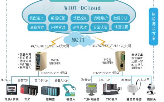WIOT-DCloud物联网数据云平台产品的详细资料介绍免费下载