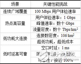 5G网正逐渐成熟,对于5G的传输有哪些解决方案?