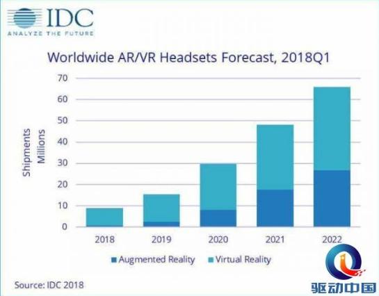 AR/VR整体发货量将增加趋势会一直持续,未来市场趋势良好