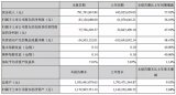 LED圈第一份半年报出炉:奥拓电子营收7.92亿