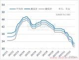 SSD价格和市场行情分析