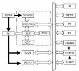 基于51框架的高性能单片机软核设计