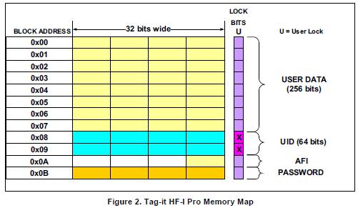 如何使用Ti的标签HF I应答器技术用于NFC邻近应用的详细资料免费下载