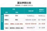 中国移动4G皮站集采 灵活满足网络需求