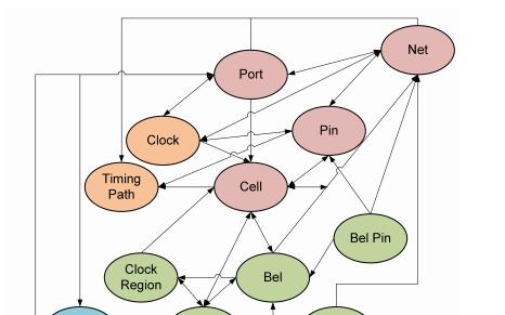 Vivado设计套件TCL命令资料参考指南免费下载