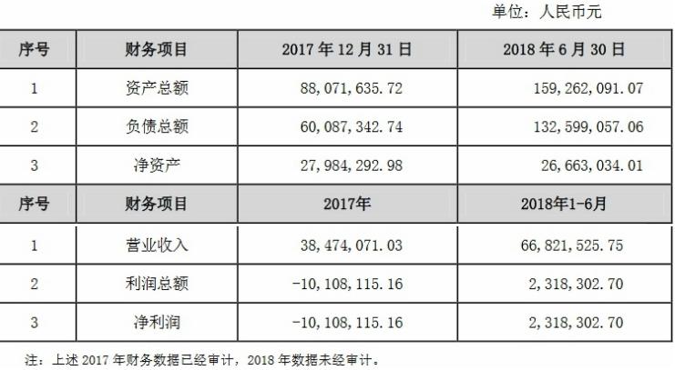 瑞丰光电出资1.02亿元人民币收购唯能车灯51%股权,未来将加快实现公司LED车灯领域战略布局