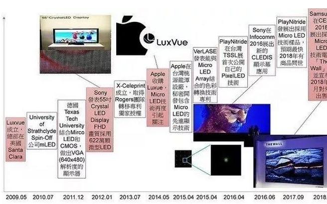 Samsung、Sony陆续推出概念性产品,Micro LED市场加速成形