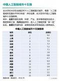 合肥位列中国人工智能城市榜单第五名!