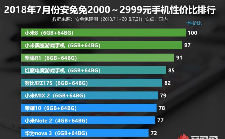国产性价比最高的手机你绝对想不到是小米?华为?锤子?