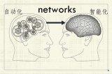 让网络走向自动化的三大原因是什么?