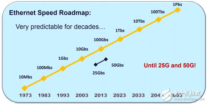 数据中心从10G升级为25G有哪些好处?应注意什么?