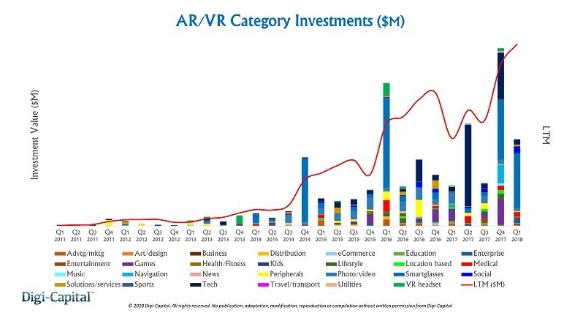 2017年VR/AR融资达36亿美元,其中三成被...