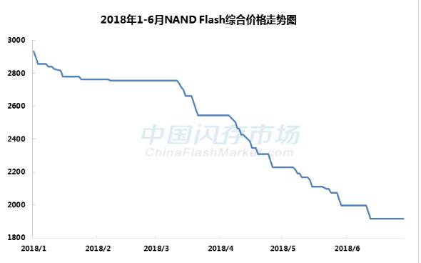 2018上半年3D NAND市场低迷,下半年寄希...