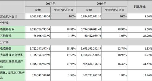 中航光电2017年年度财报:共实现营收63.62亿元,电连接器37.22亿元