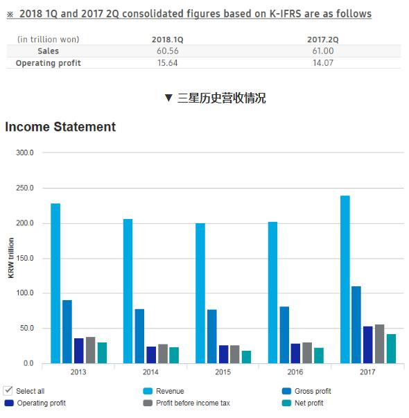 三星预估Q2营业利润环比下滑5.4%,最主要的原...