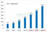 全球NAND Flash存储密度增长趋势