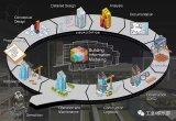 工业4.0进行时:BIM软件已经成为建筑行业一个不断兴起的应用领域