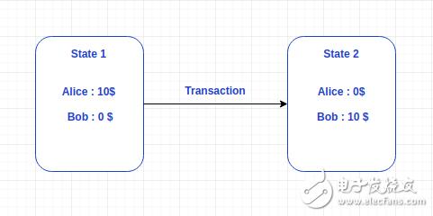 """区块链""""状态""""是什么意思?为了让区块链系统运行数..."""