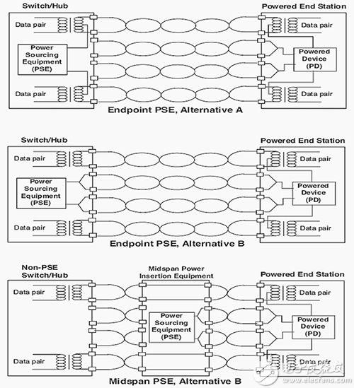 端点 PSE 配置和中跨 PSE 配置的示意图