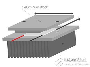 CUI 组装好的珀尔帖元件、铝块和散热器示意图