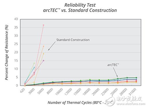通过监测电阻的变化来评估可靠性图