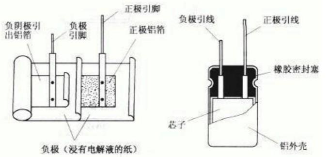 电解电容器种类大全 电解电容特性结构分析