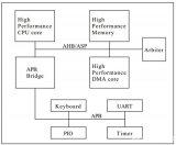 先进的微控制器总线体系结构AMBA规范定义了三种...