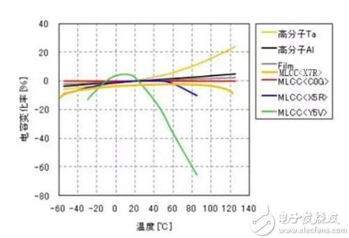 温度对陶瓷电容特性的影响