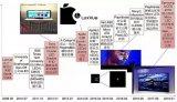 各大厂商战略布局MicroLED  下代显示技术...
