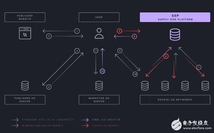 ULTRA采用区块链技术打造一流的电脑游戏发行平台