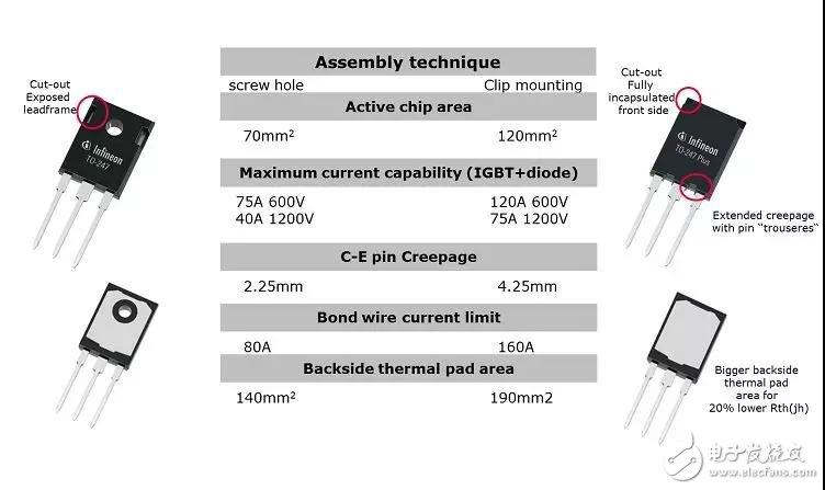 在为半导体器件进行封装时需要考虑哪5个关键因素?