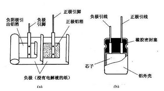 电解电容引脚图/封装图 /正负极图分析