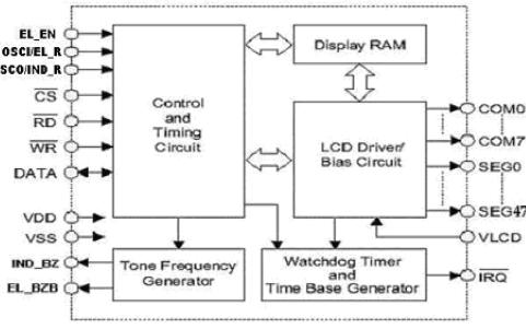 VK1623S 48x8的LCD驱动器的详细资料免费下载