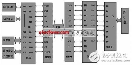 利用单片机远程控制设计的无线温度监测系统