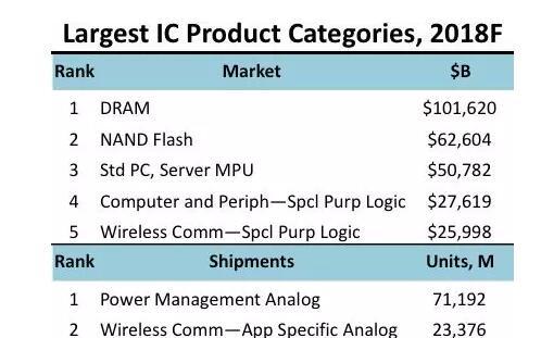 ICinsights:DRAM年度销售额将突破1000亿美元 NAND闪存销售额有望达到626亿美元