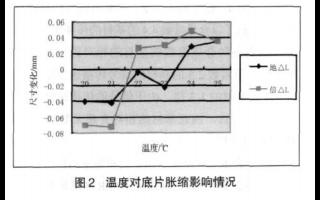 高层数印制板对位精度的控制方法详细资料概述