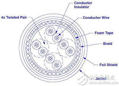 Panduit ISTPHCH5MRD CAT5e 工业级以太网电缆的横截面