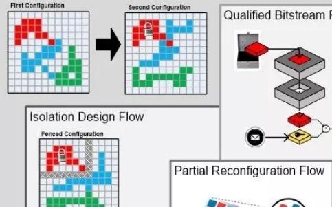在FPGA模块层如何提供容错设计