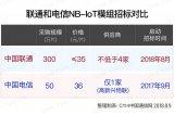 浅析中国联通NB-IoT300万片模组招标背后的逻辑
