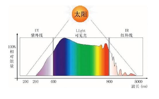 """""""太阳光谱""""频繁出现在大众视野,引得首尔半导体、..."""