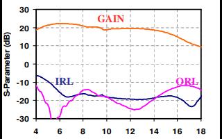 TGA2511 X波段低噪声放大器芯片的作用及详细数据资料免费下载