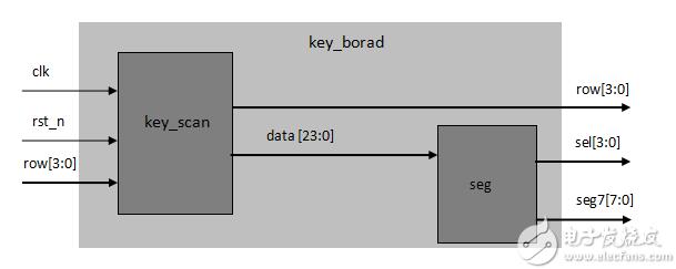 FPGA学习系列:26. 计算器的设计