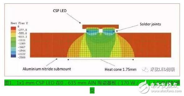 什么是CSP封装?CSP封装散热这个难题应该如何解决?