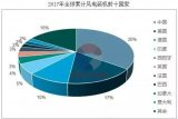 风电整机制造企业的市场份额集中趋势明显