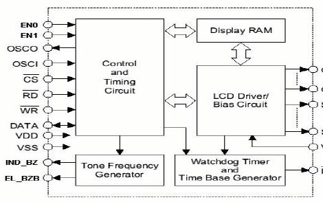 VK1626 LCD驱动芯片的详细中文资料免费下载