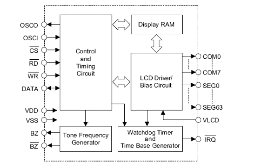 VK1625B内存映射和多功能的LCD控制器详细中文数据手册免费下载